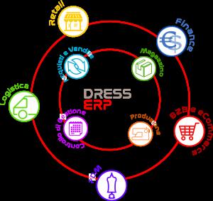Dress ERP schema icone